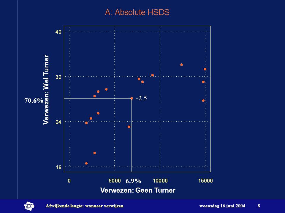 Verwezen: Wel Turner -2.5 70.6% 6.9% Verwezen: Geen Turner