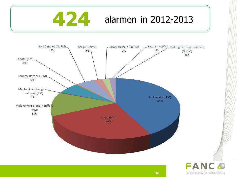 424 alarmen in 2012-2013. KB van kracht van 1/01/12  nieuwe databank  betere statistieken. noPM= zonder meetpoort.