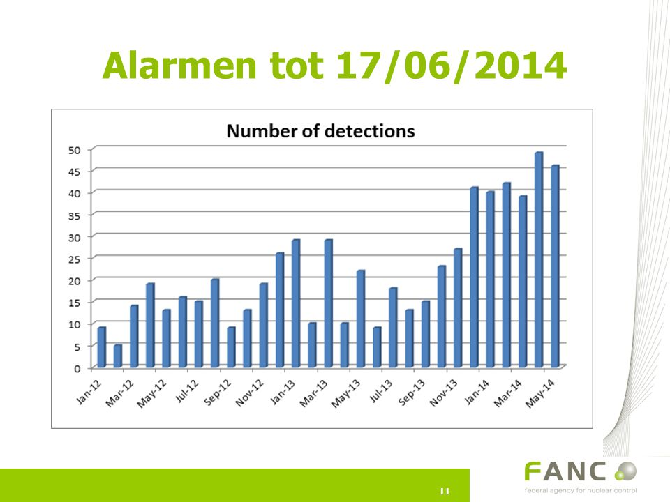 Alarmen tot 17/06/2014 KB van kracht van 1/01/12  nieuwe databank  betere statistieken. noPM= zonder meetpoort.