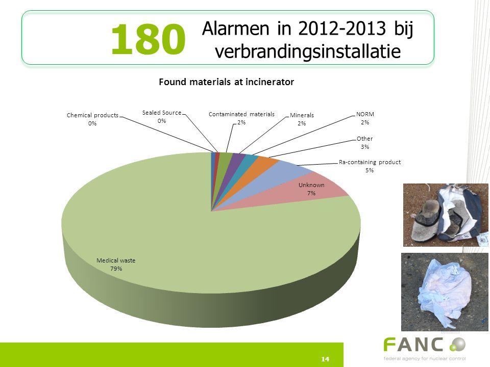 Alarmen in 2012-2013 bij verbrandingsinstallatie