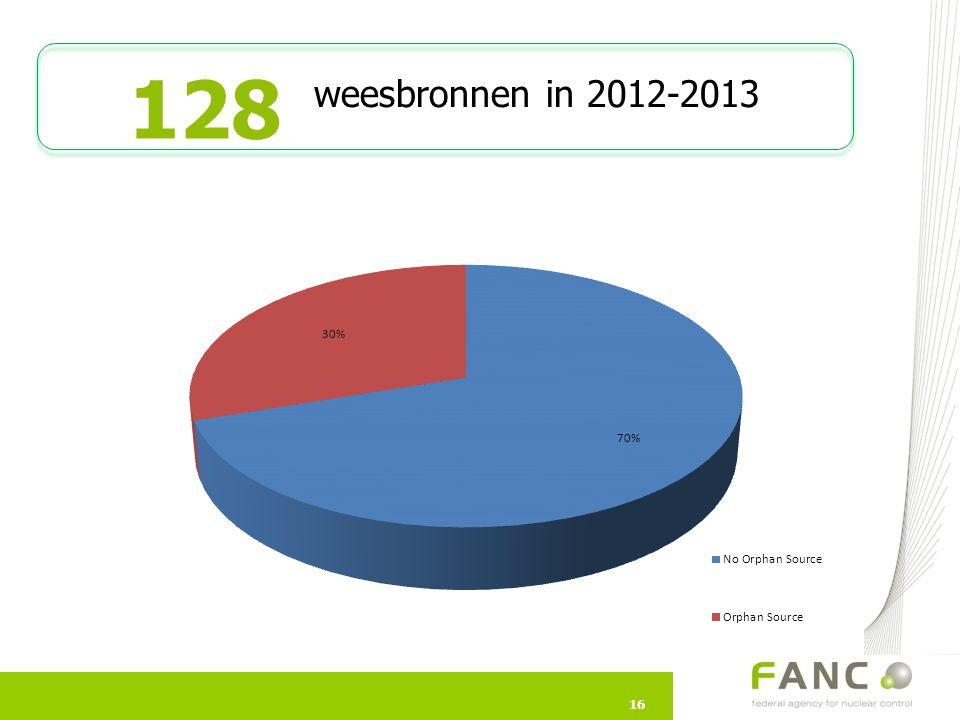 128 weesbronnen in 2012-2013 Waarom slechts 39 weesbronnen