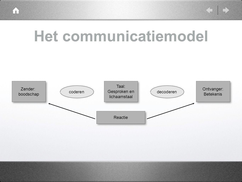 Het communicatiemodel