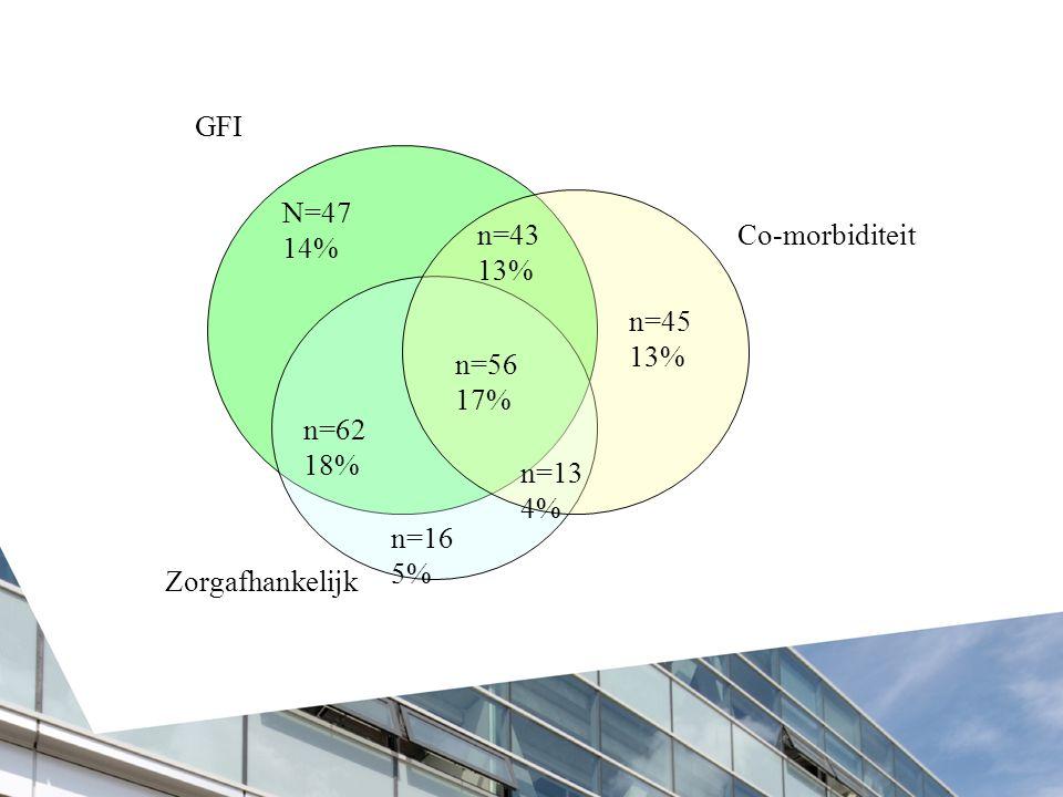 N=47 14% n=43 13% n=45 n=16 5% n=13 4% n=56 17% n=62 18% GFI
