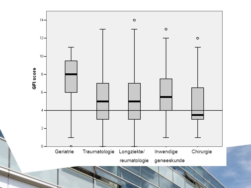 Geriatrie Traumatologie Longziekte/ Inwendige Chirurgie