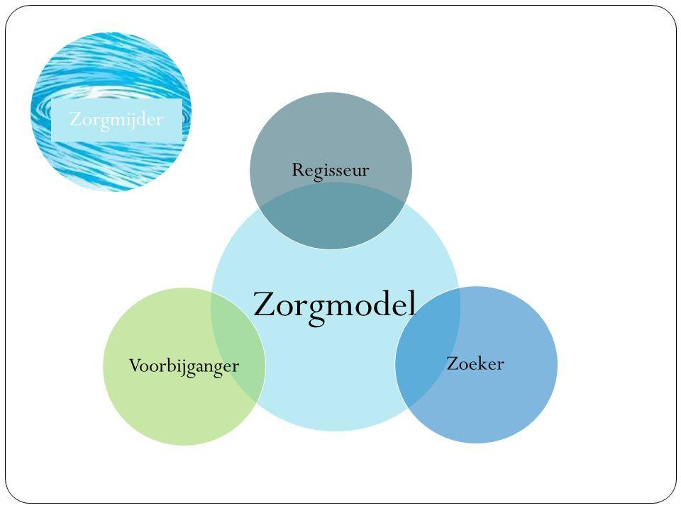 Zorgmijder Zorgmodel Zoeker Voorbijganger Regisseur