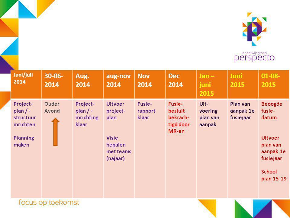 30-06-2014 Aug. 2014 aug-nov 2014 Nov 2014 Dec 2014 Jan – juni 2015