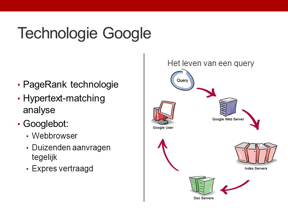 Technologie Google PageRank technologie Hypertext-matching analyse
