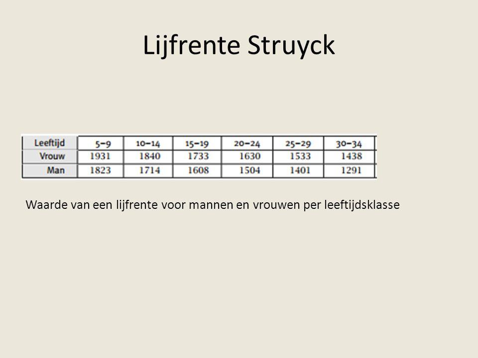 Lijfrente Struyck Waarde van een lijfrente voor mannen en vrouwen per leeftijdsklasse