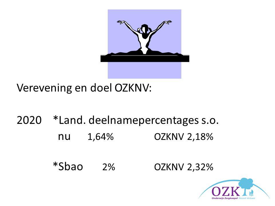 Verevening en doel OZKNV: