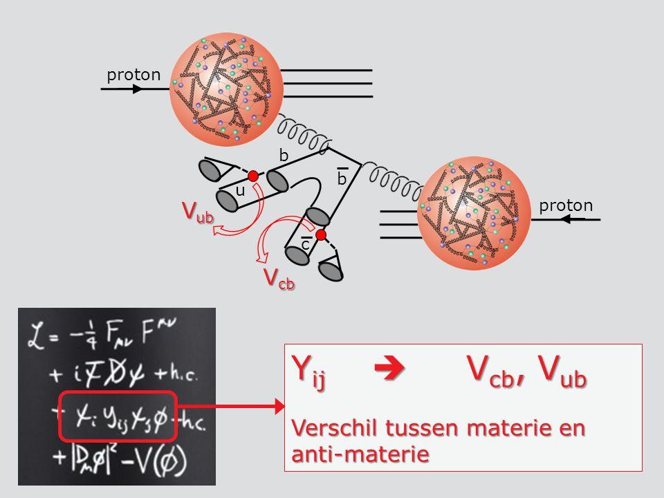 Yij  Vcb, Vub Vub Vcb Verschil tussen materie en anti-materie b u