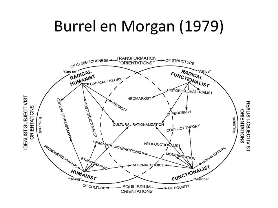 Burrel en Morgan (1979)