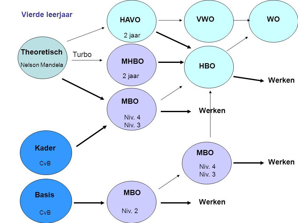 Vierde leerjaar HAVO VWO WO Theoretisch Turbo MHBO HBO Werken MBO