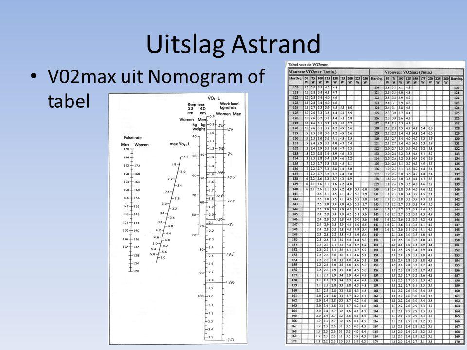 Uitslag Astrand V02max uit Nomogram of tabel Ook formules aanwezig: