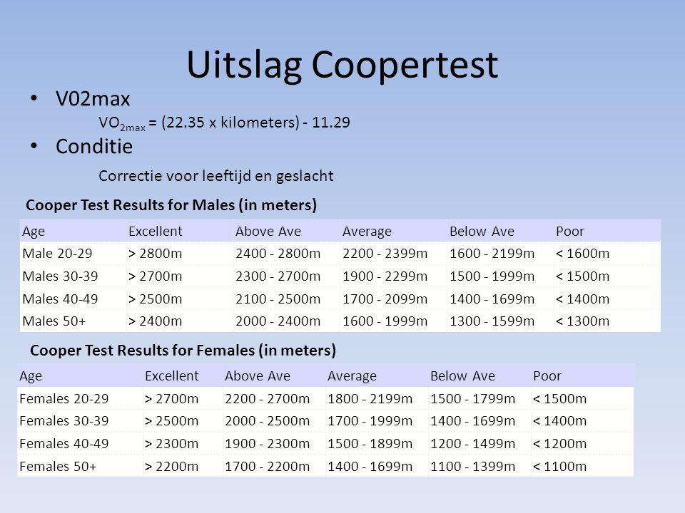 Uitslag Coopertest V02max Conditie Correctie voor leeftijd en geslacht