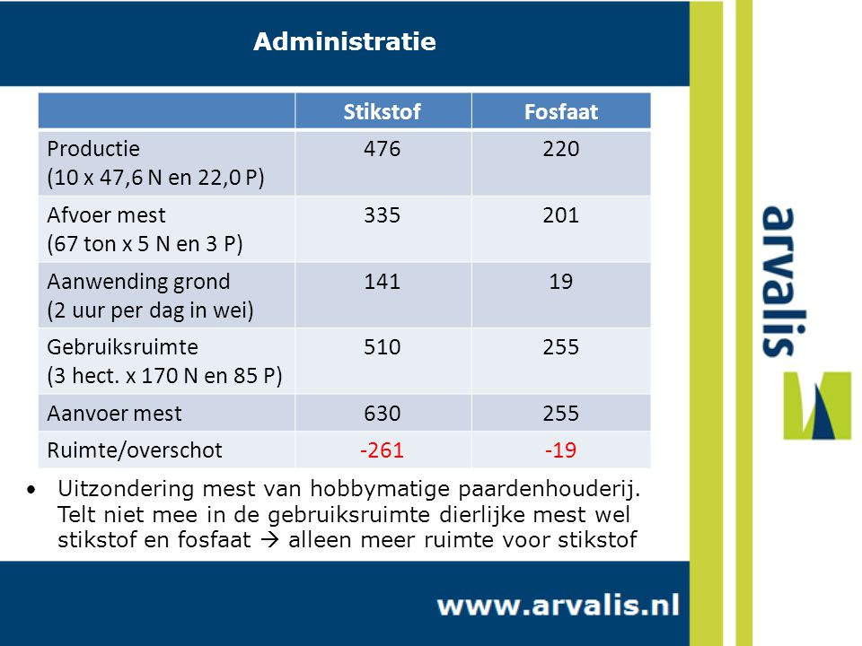 Administratie Stikstof Fosfaat Productie (10 x 47,6 N en 22,0 P) 476