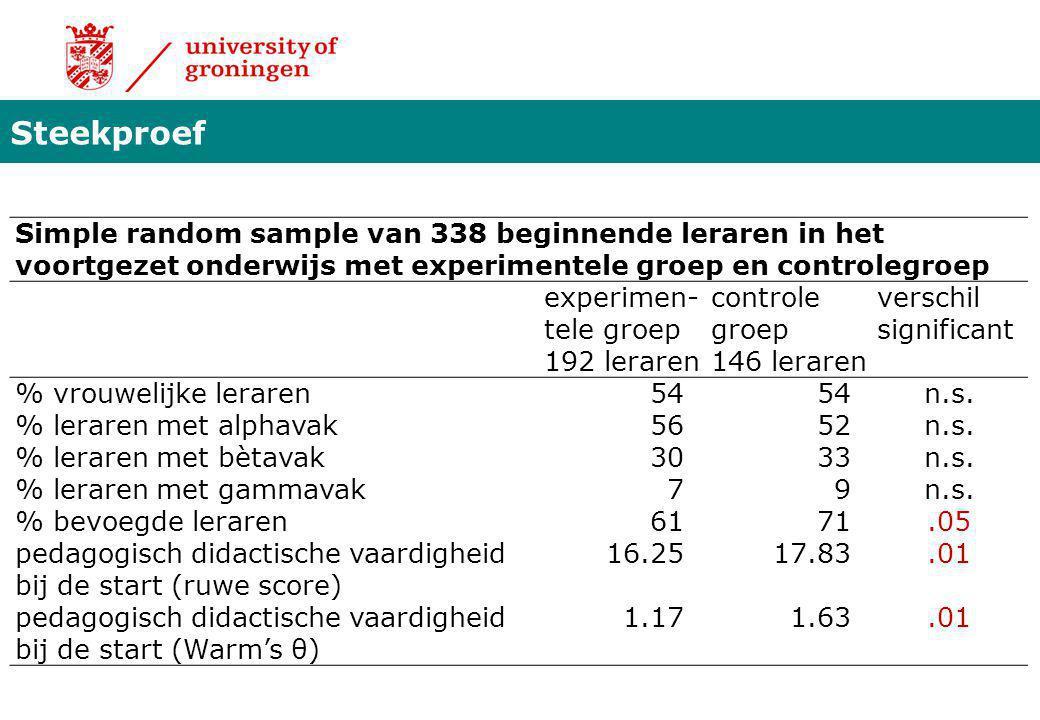 Steekproef Simple random sample van 338 beginnende leraren in het voortgezet onderwijs met experimentele groep en controlegroep.