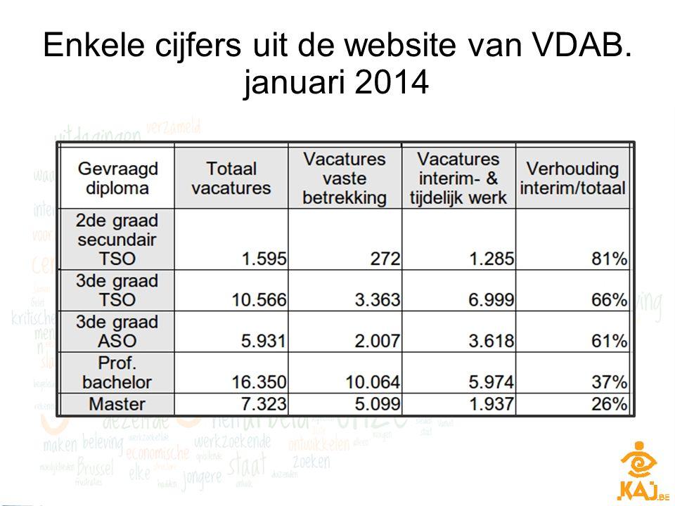 Enkele cijfers uit de website van VDAB. januari 2014
