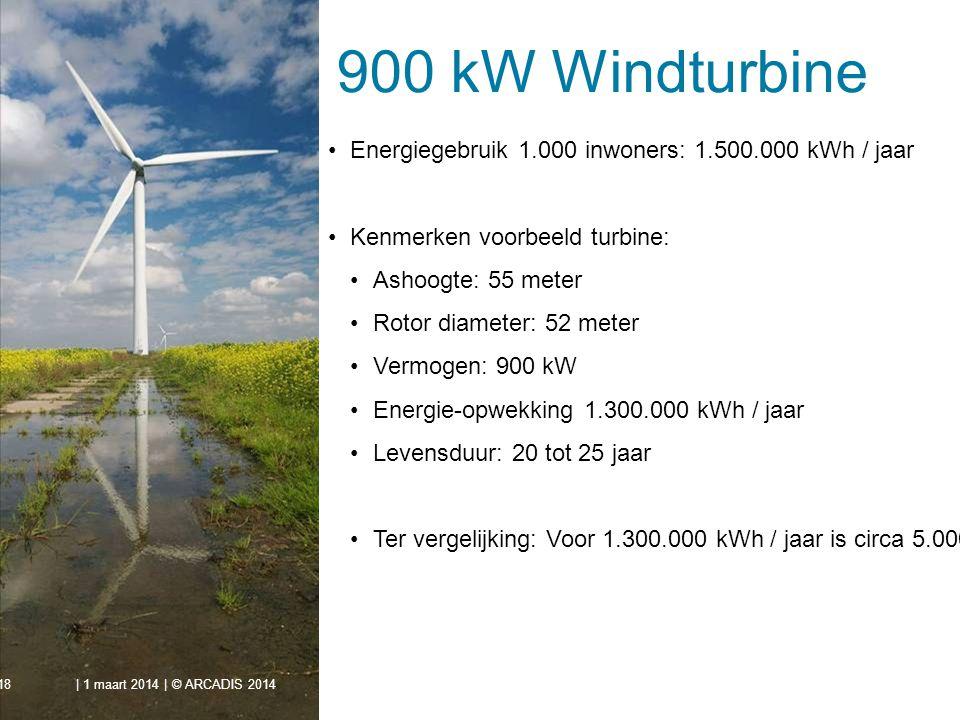 900 kW Windturbine Energiegebruik 1.000 inwoners: 1.500.000 kWh / jaar