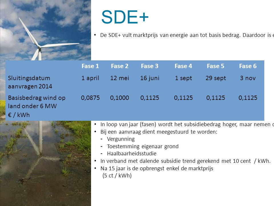 SDE+ Fase 1 Fase 2 Fase 3 Fase 4 Fase 5 Fase 6
