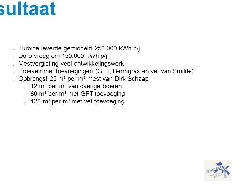 Resultaat Turbine leverde gemiddeld 250.000 kWh p/j