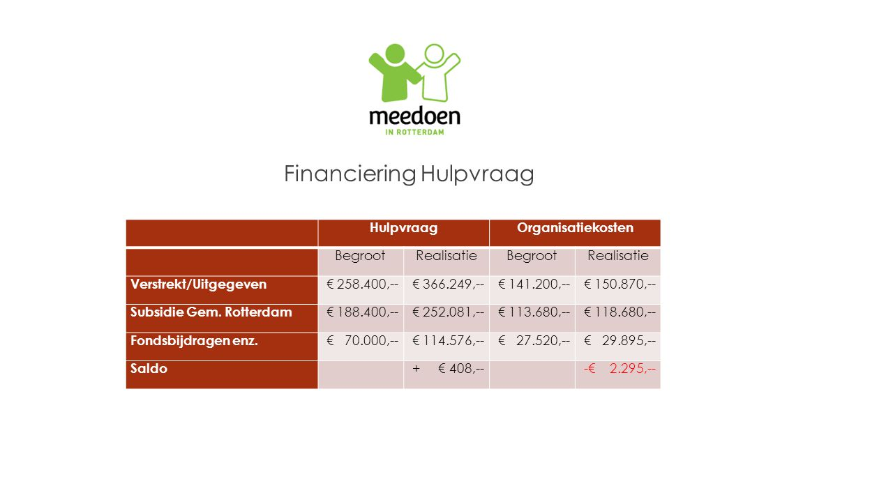 Financiering Hulpvraag