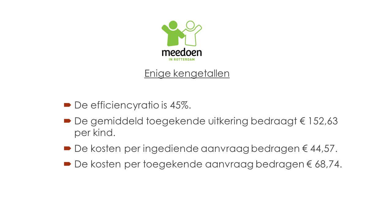 Enige kengetallen De efficiencyratio is 45%. De gemiddeld toegekende uitkering bedraagt € 152,63 per kind.