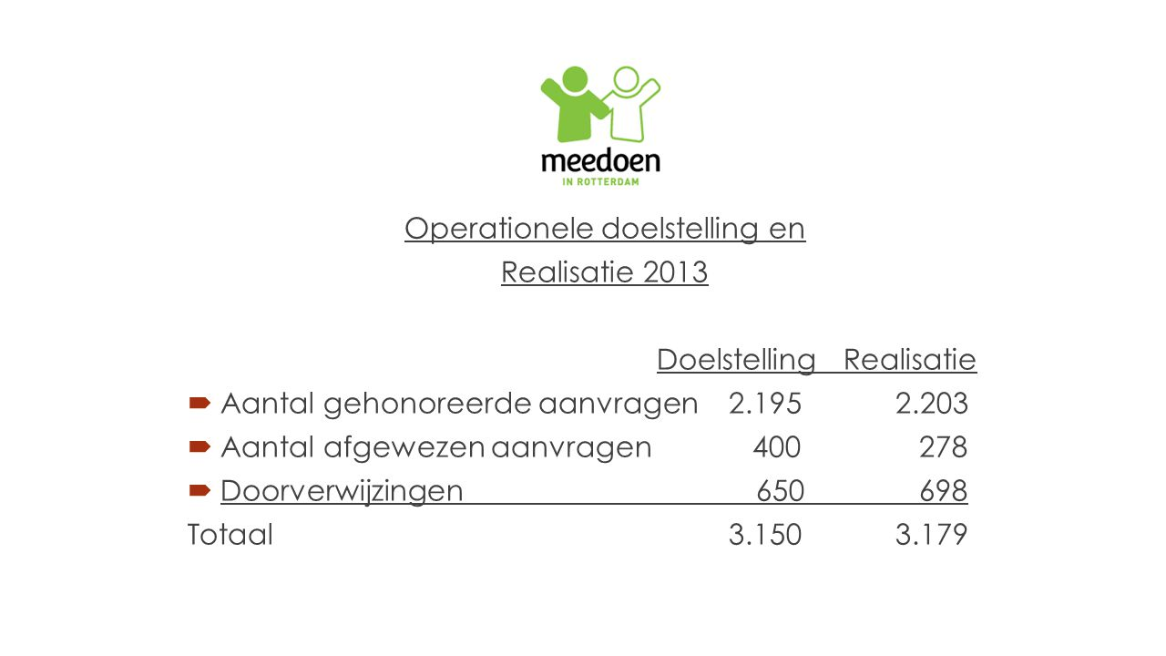 Operationele doelstelling en