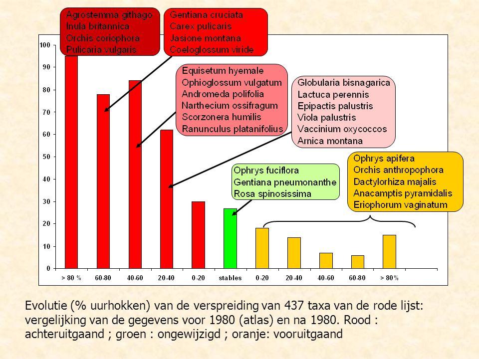 Evolutie (% uurhokken) van de verspreiding van 437 taxa van de rode lijst: vergelijking van de gegevens voor 1980 (atlas) en na 1980.