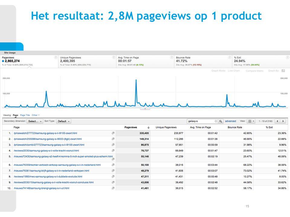 Het resultaat: 2,8M pageviews op 1 product