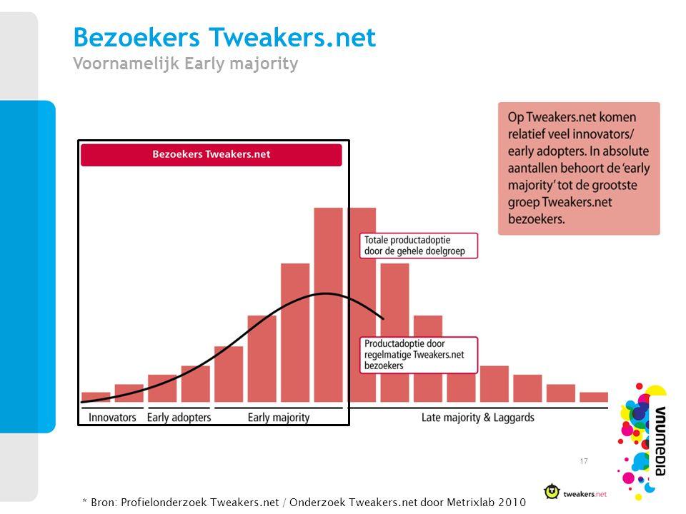 Bezoekers Tweakers.net Voornamelijk Early majority