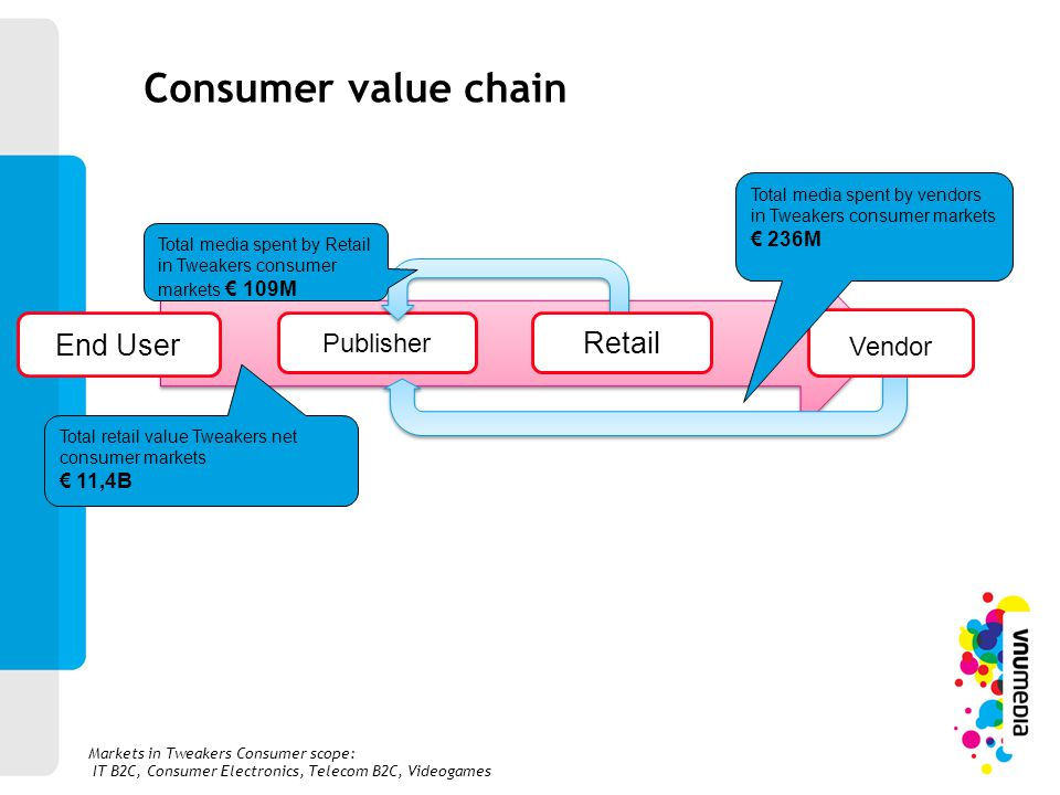 Consumer value chain End User Retail Vendor Publisher € 236M € 11,4B