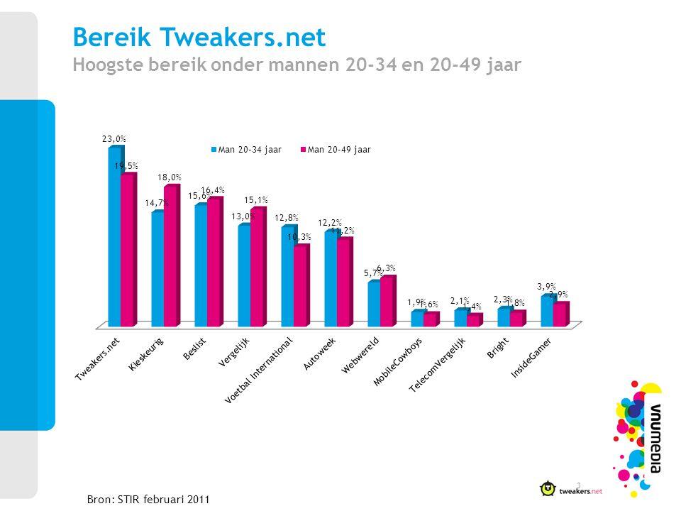Bereik Tweakers.net Hoogste bereik onder mannen 20-34 en 20-49 jaar