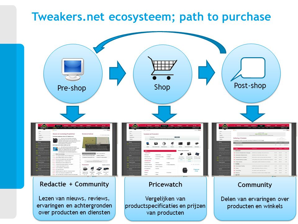 Tweakers.net ecosysteem; path to purchase