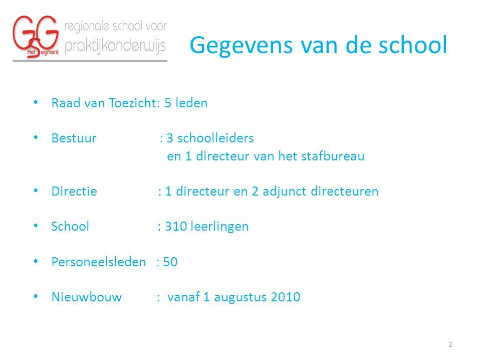 Gegevens van de school Raad van Toezicht: 5 leden