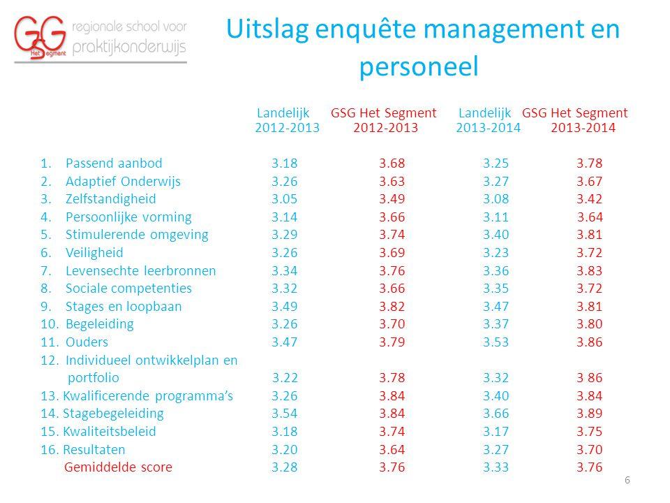 Uitslag enquête management en personeel