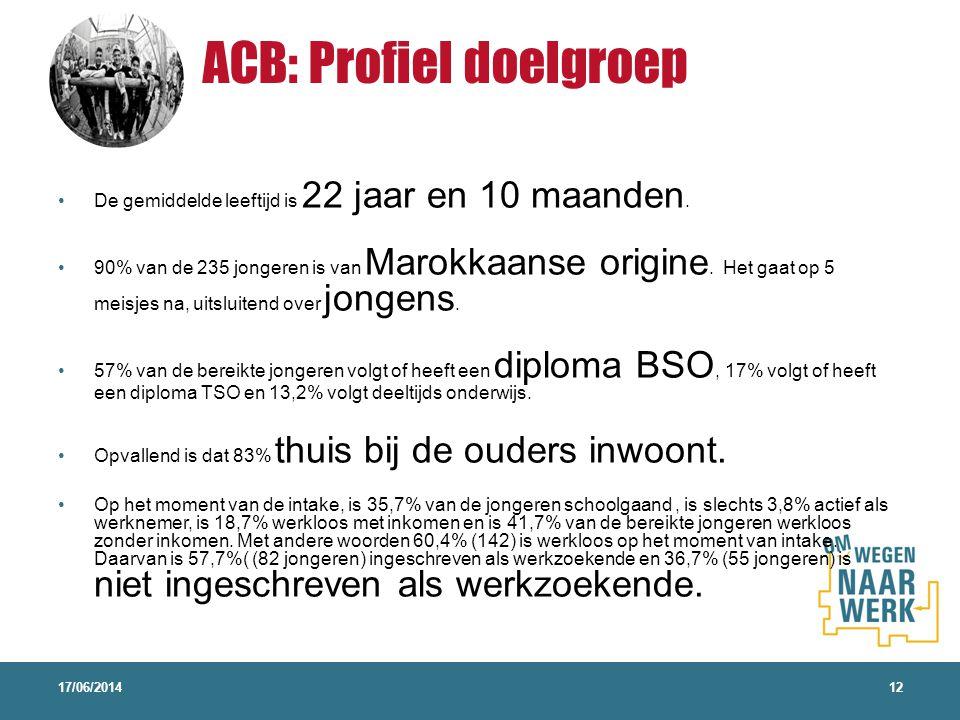 ACB: Profiel doelgroep
