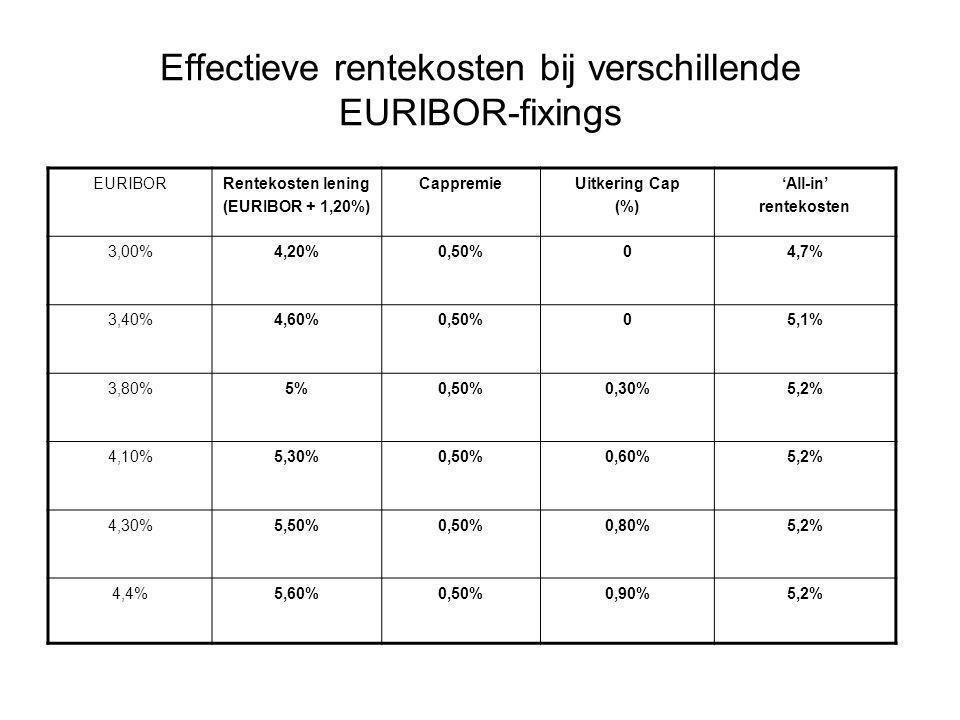 Effectieve rentekosten bij verschillende EURIBOR-fixings