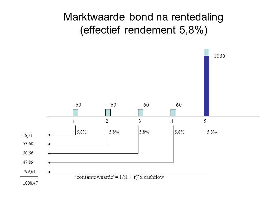 Marktwaarde bond na rentedaling (effectief rendement 5,8%)
