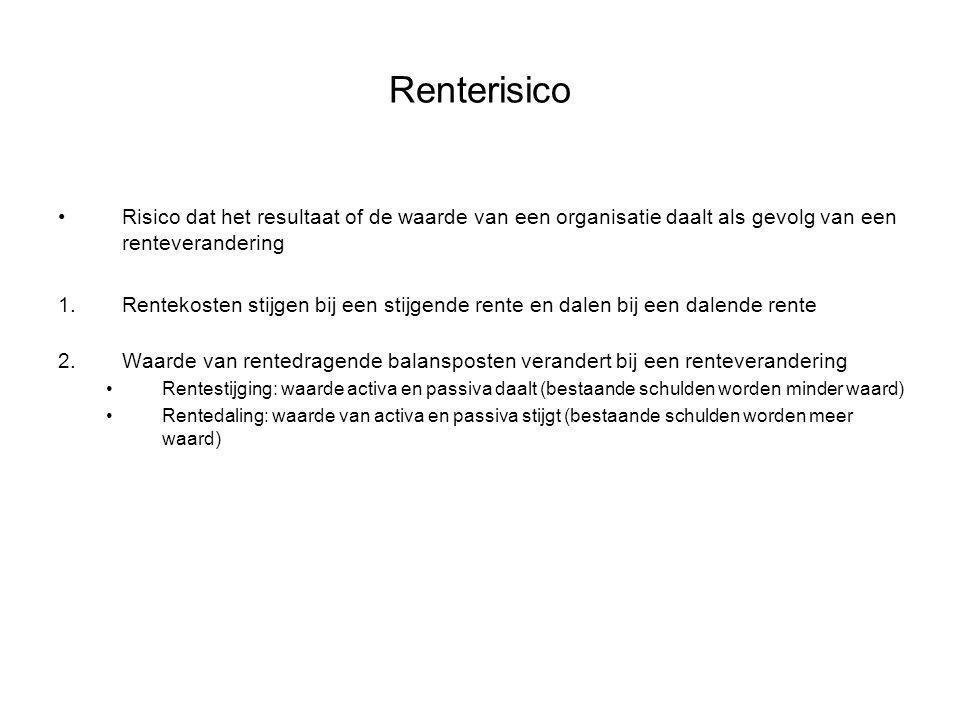 Renterisico Risico dat het resultaat of de waarde van een organisatie daalt als gevolg van een renteverandering.