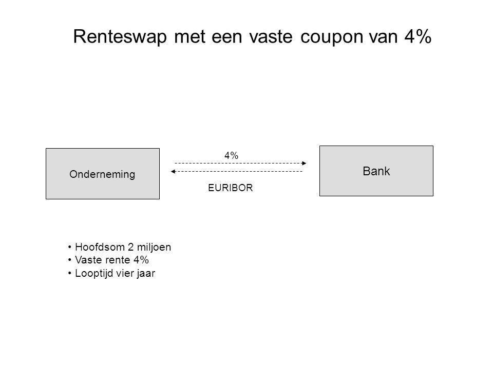 Renteswap met een vaste coupon van 4%