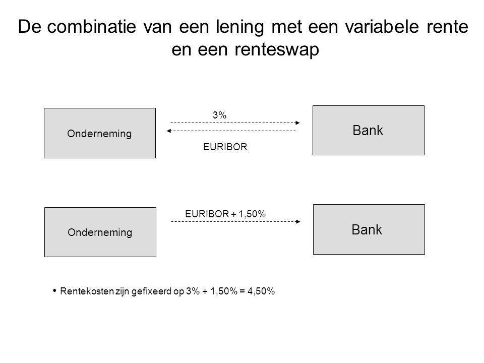 De combinatie van een lening met een variabele rente