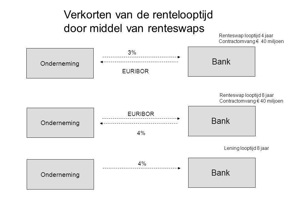 Verkorten van de rentelooptijd door middel van renteswaps