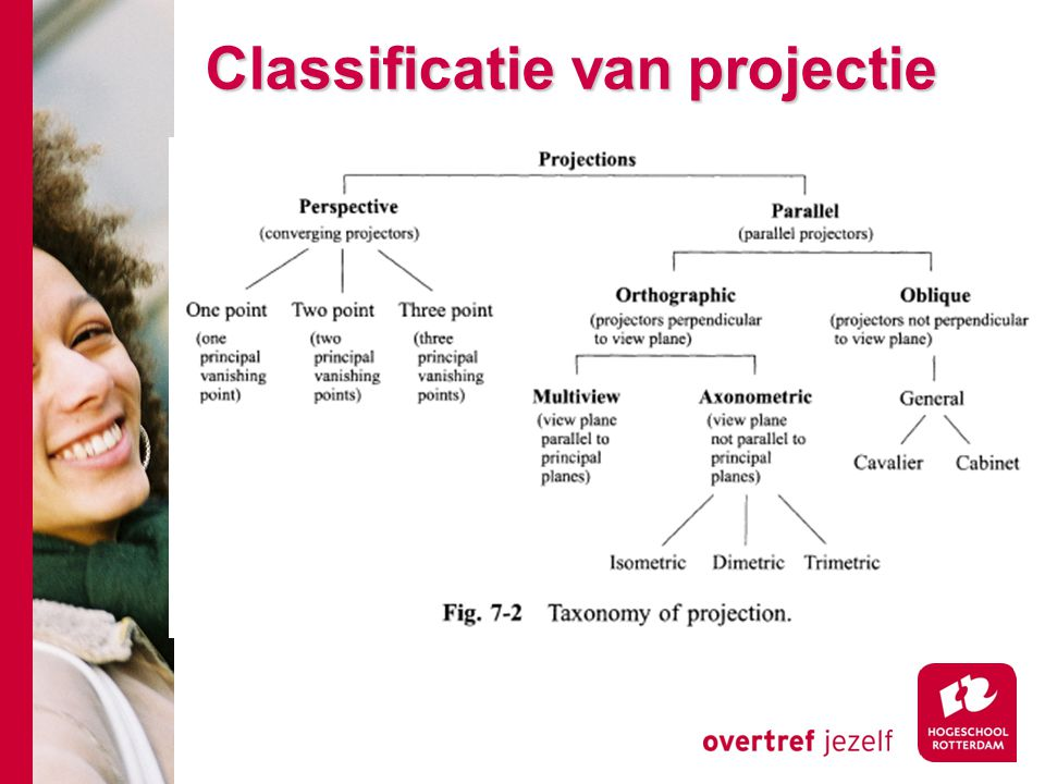 Classificatie van projectie