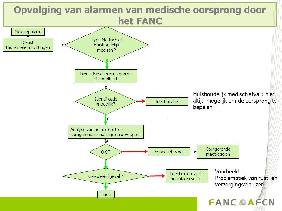 Opvolging van alarmen van medische oorsprong door het FANC