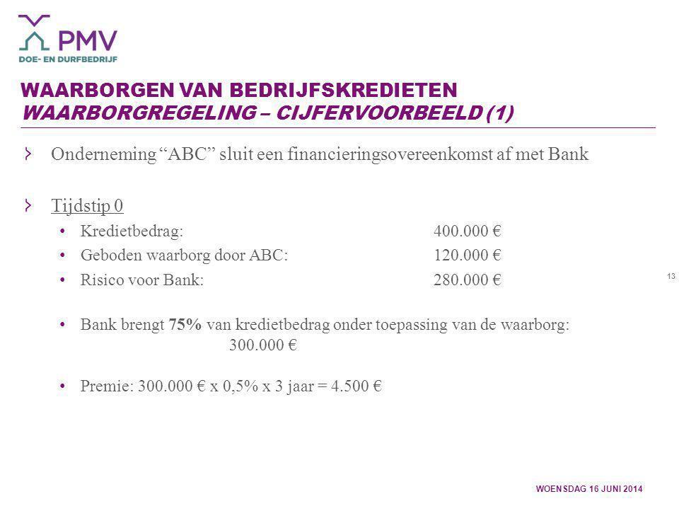 Onderneming ABC sluit een financieringsovereenkomst af met Bank