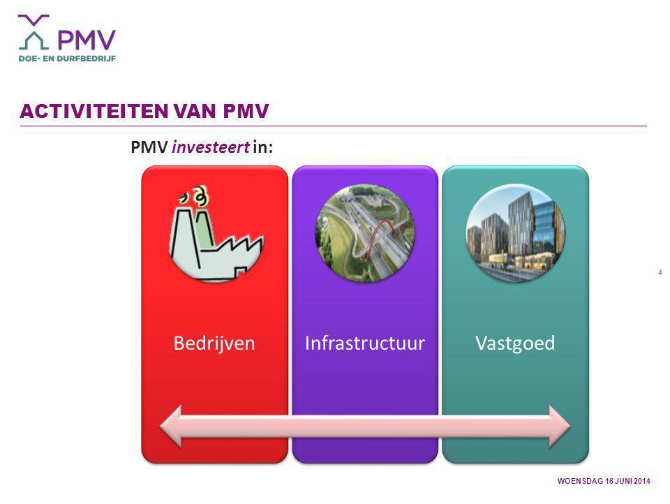 Bedrijven Infrastructuur Vastgoed Activiteiten van PMV