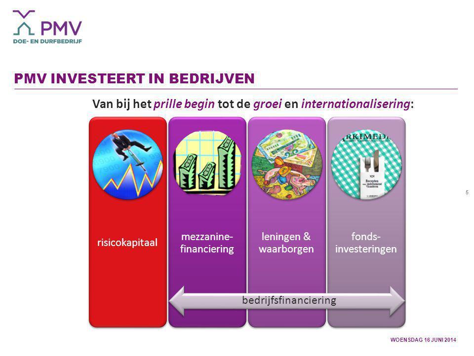 PMV investeert in bedrijven
