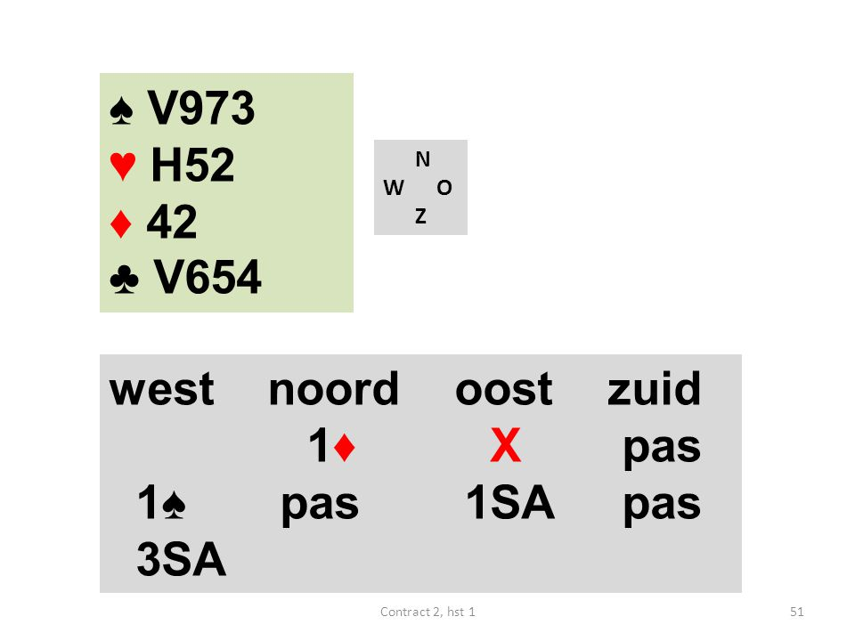 ♠ V973 ♥ H52 ♦ 42 ♣ V654 west noord oost zuid 1♦ X pas 1♠ pas 1SA pas