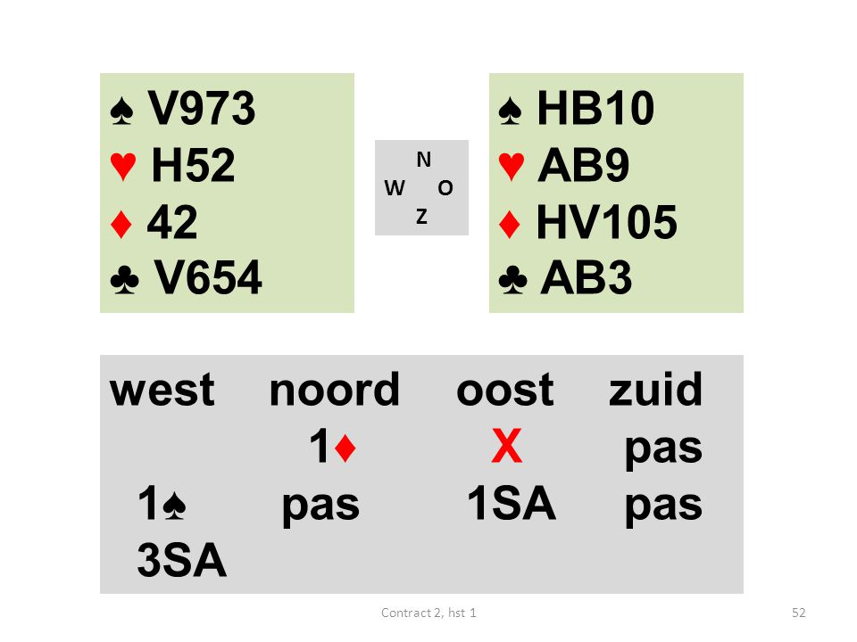 ♠ V973 ♥ H52. ♦ 42. ♣ V654. ♠ HB10. ♥ AB9. ♦ HV105. ♣ AB3. N. W O. Z. west noord oost zuid.
