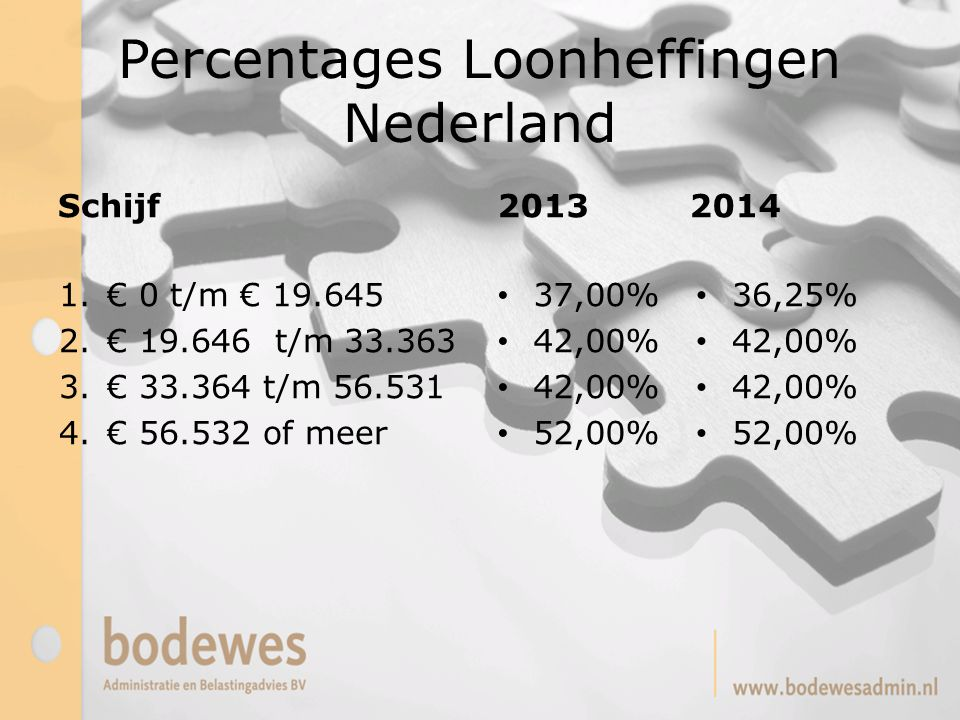 Percentages Loonheffingen Nederland